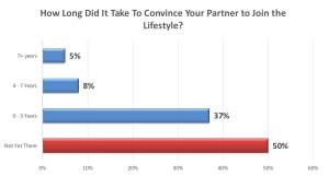 Poll - time to convince your wife