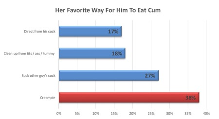 Poll Way Women Like Men Eating Cum